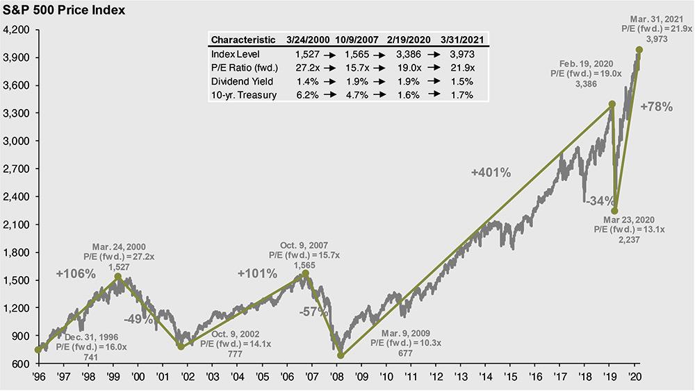 S&P 500 Price Index